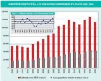 Szara gospodarka w budownictwie* rośnie szybciej, niż sam sektor